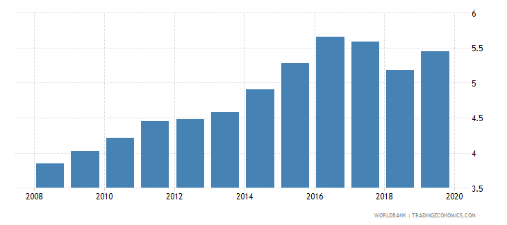 togo bank branches per 100000 adults wb data