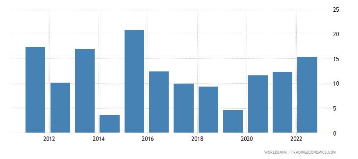 togo broad money growth annual percent wb data