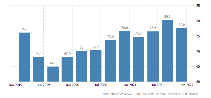 Togo Capacity Utilization