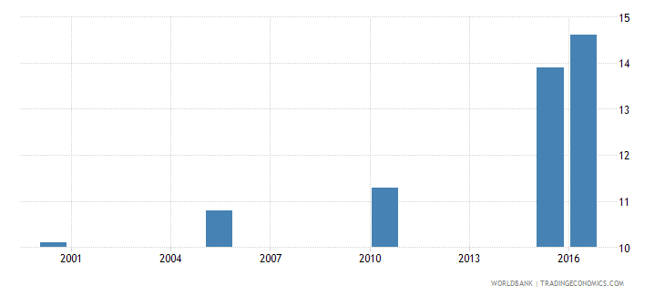 togo cause of death by injury ages 15 34 female percent relevant age wb data