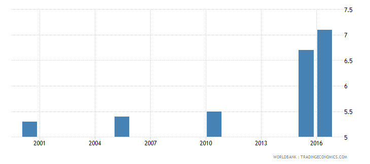togo cause of death by injury ages 35 59 female percent relevant age wb data