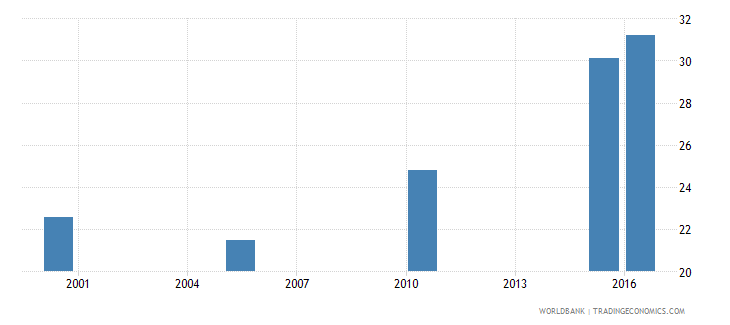 togo cause of death by non communicable diseases ages 15 34 female percent relevant age wb data