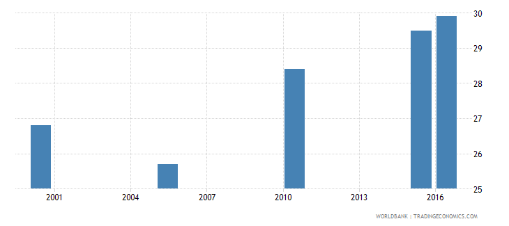 togo cause of death by non communicable diseases ages 15 34 male percent relevant age wb data