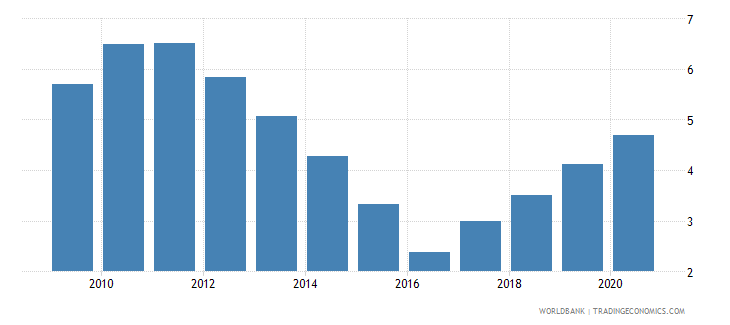 togo central bank assets to gdp percent wb data