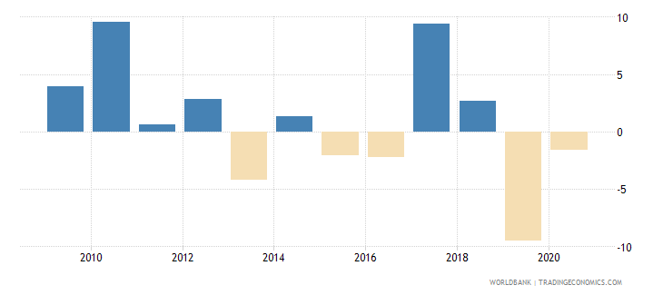 togo claims on central government annual growth as percent of broad money wb data