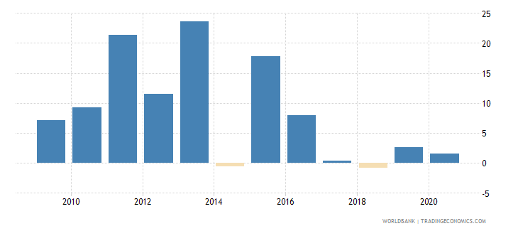togo claims on private sector annual growth as percent of broad money wb data
