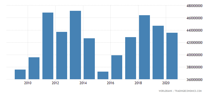 togo commercial service imports us dollar wb data