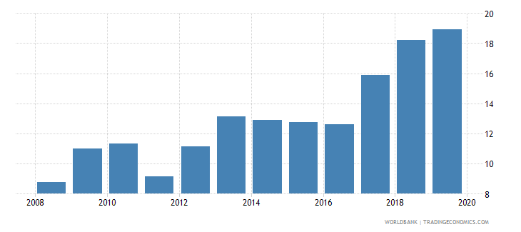 togo consolidated foreign claims of bis reporting banks to gdp percent wb data