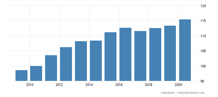 togo consumer price index 2005  100 wb data