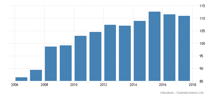 togo consumer price index 2010 100 december wb data