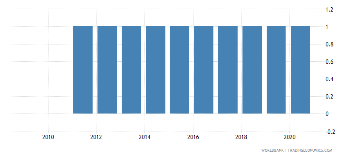 togo consumer price index base year wb data