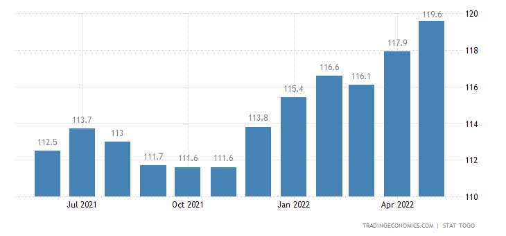 Togo Consumer Price Index Cpi