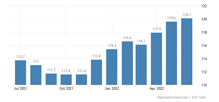 Togo Consumer Price Index Cpi