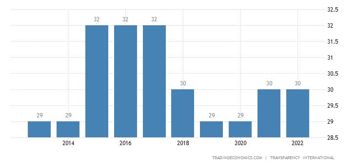 Togo Corruption Index