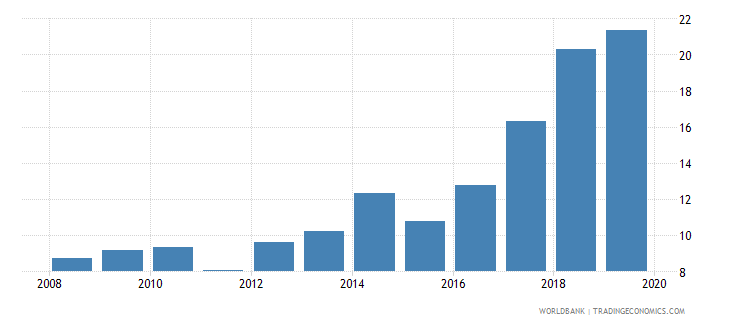 togo credit to government and state owned enterprises to gdp percent wb data