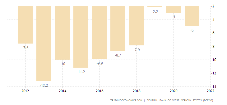 Togo Current Account to GDP