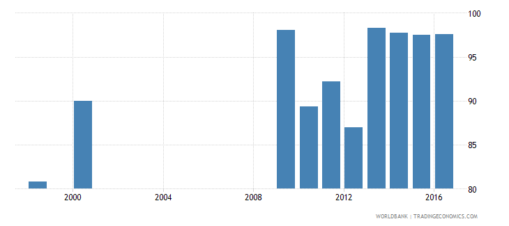 togo current education expenditure total percent of total expenditure in public institutions wb data