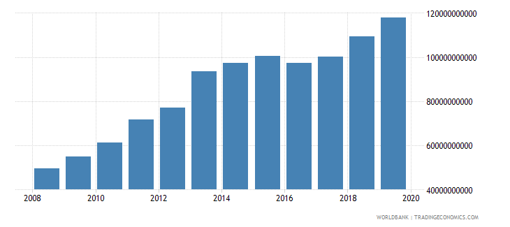 togo customs and other import duties current lcu wb data