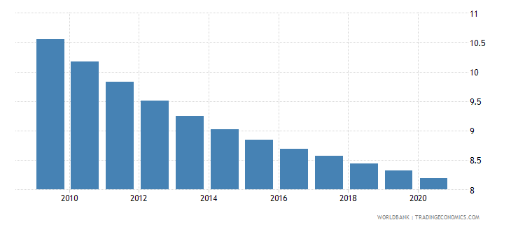 togo death rate crude per 1 000 people wb data