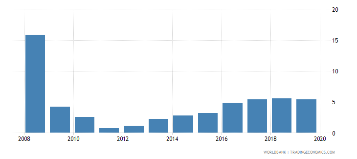 togo debt service ppg and imf only percent of exports excluding workers remittances wb data