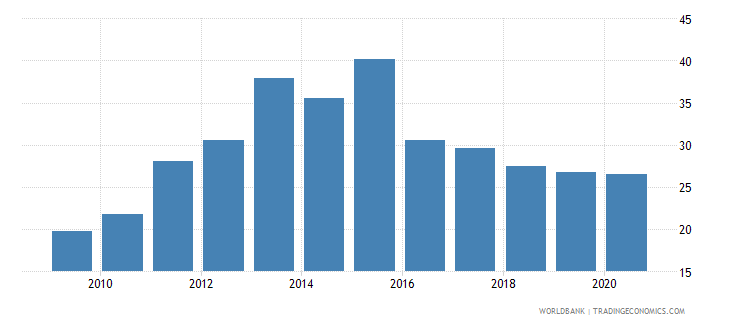 togo domestic credit to private sector percent of gdp gfd wb data