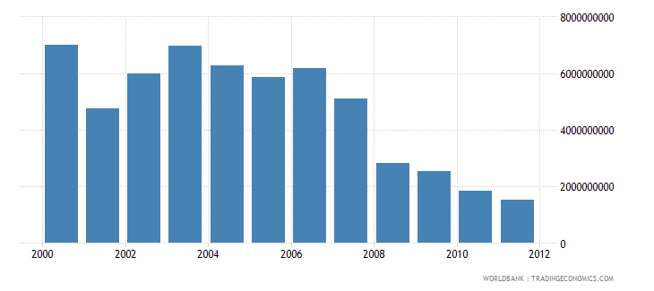 togo electricity production kwh wb data