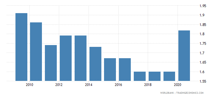 togo employers total percent of employment wb data