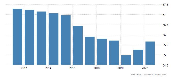 togo employment to population ratio 15 plus  total percent wb data