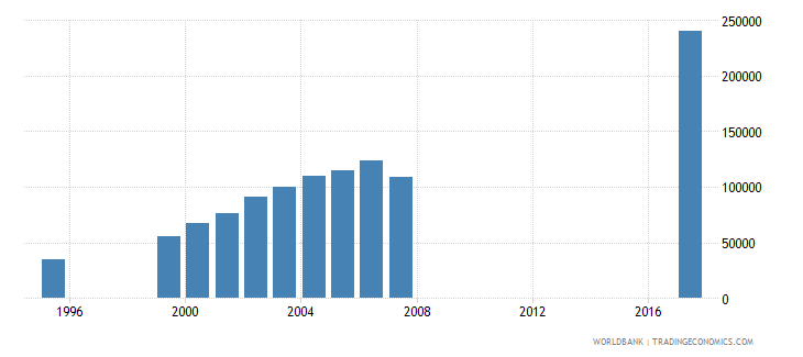togo enrolment in lower secondary education female number wb data