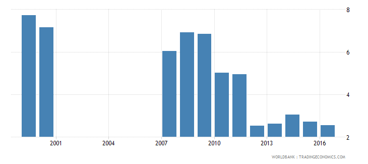 togo expenditure on secondary as percent of total government expenditure percent wb data