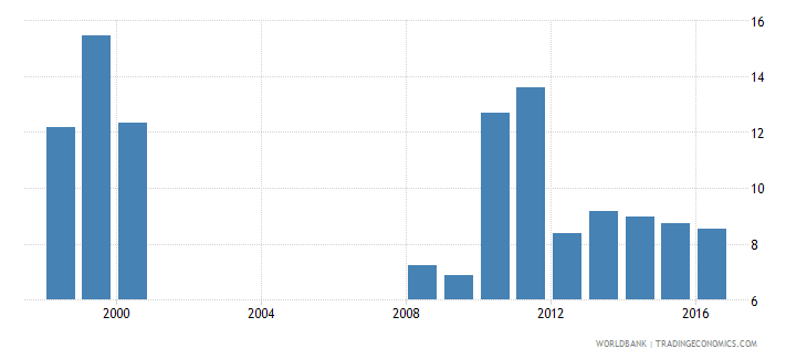 togo expenditure on upper secondary as percent of government expenditure on education percent wb data