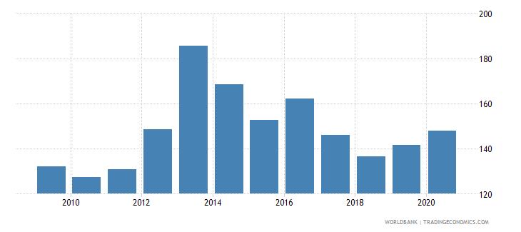 togo export volume index 2000  100 wb data