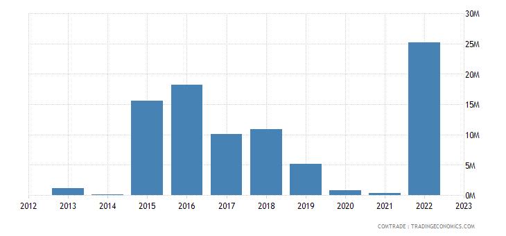 togo exports canada