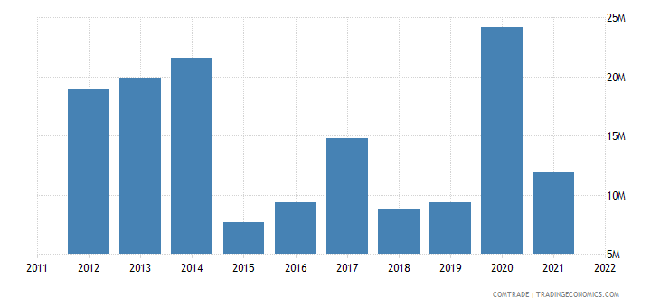 togo exports china