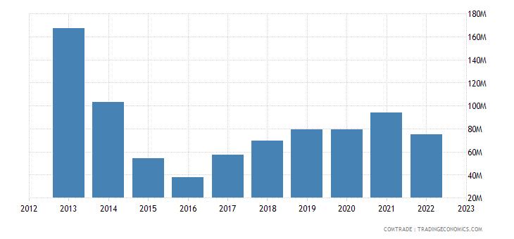 togo exports ghana