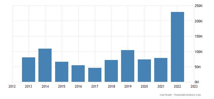togo exports india