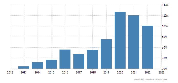 togo exports mali