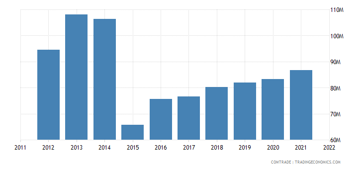 togo exports niger