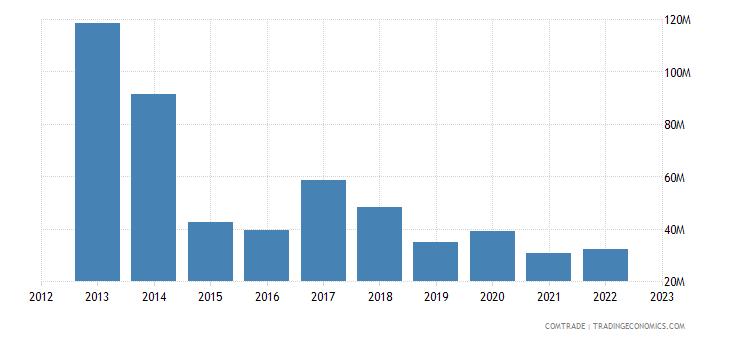 togo exports nigeria