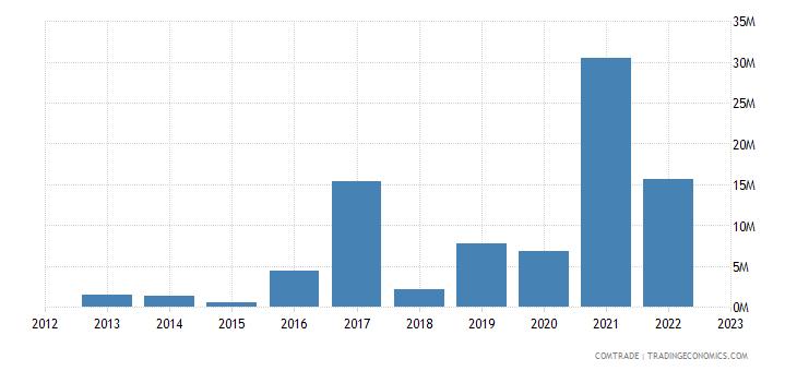 togo exports pakistan