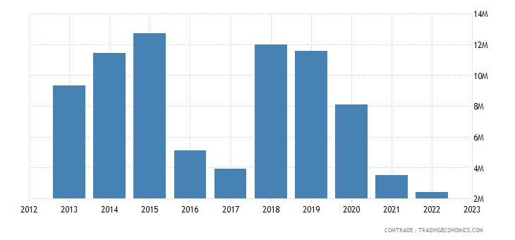 togo exports vietnam