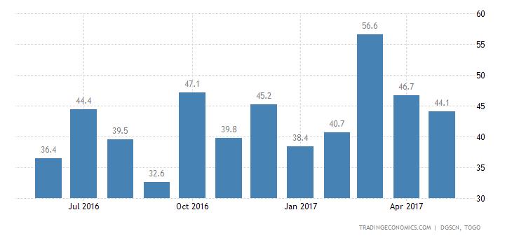 Togo Exports