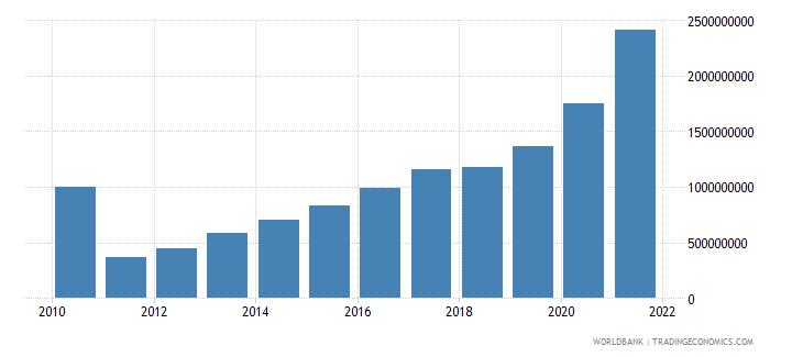 togo external debt stocks long term dod us dollar wb data