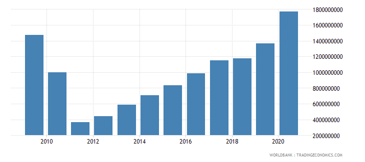 togo external debt stocks public and publicly guaranteed ppg dod us dollar wb data