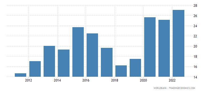 togo food exports percent of merchandise exports wb data