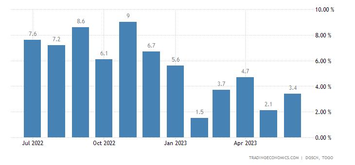 Togo Food Inflation