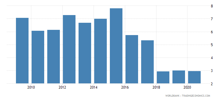 togo forest rents percent of gdp wb data