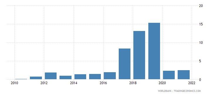 togo fuel exports percent of merchandise exports wb data