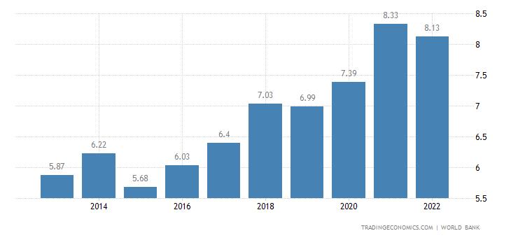 Togo GDP