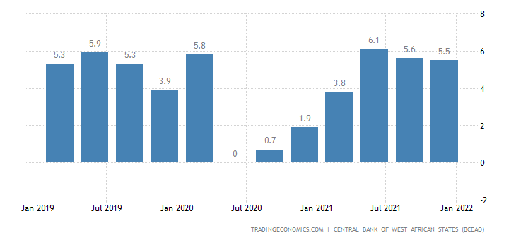 Togo GDP Annual Growth Rate